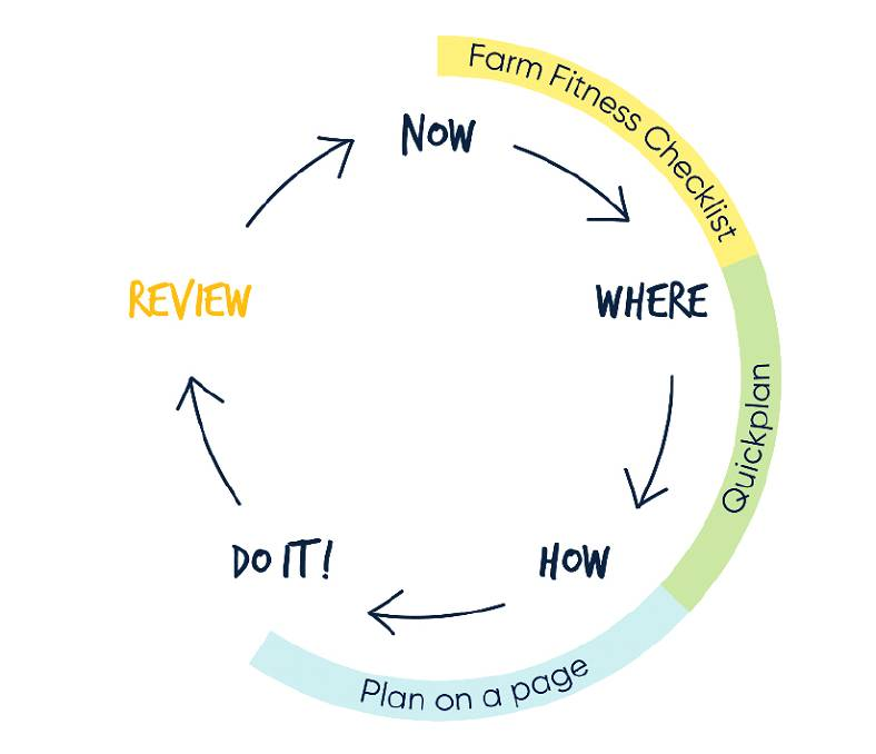 The Our Farm, Our Plan workshops delivered by Dairy Australia's regional teams work through the 'Now, Where, How, Review' planning cycle.